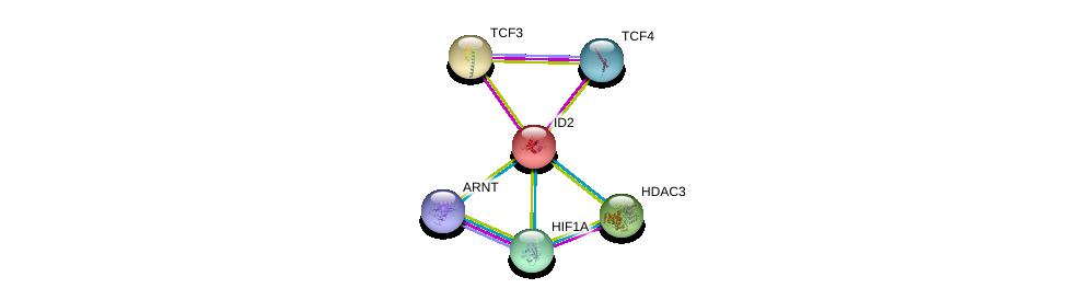 http://string-db.org/version_10/api/image/networkList?limit=0&targetmode=proteins&caller_identity=gene_cards&network_flavor=evidence&identifiers=9606.ENSP00000234091%0d%0a9606.ENSP00000262965%0d%0a9606.ENSP00000346440%0d%0a9606.ENSP00000351407%0d%0a9606.ENSP00000302967%0d%0a9606.ENSP00000338018%0d%0a
