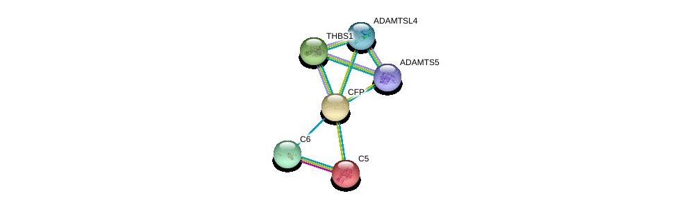 http://string-db.org/version_10/api/image/networkList?limit=0&targetmode=proteins&caller_identity=gene_cards&network_flavor=evidence&identifiers=9606.ENSP00000247153%0d%0a9606.ENSP00000223642%0d%0a9606.ENSP00000260356%0d%0a9606.ENSP00000263413%0d%0a9606.ENSP00000271643%0d%0a9606.ENSP00000284987%0d%0a