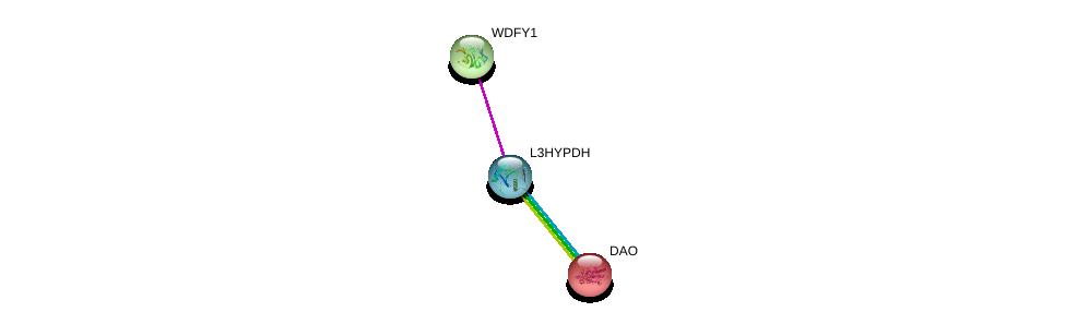 http://string-db.org/version_10/api/image/networkList?limit=0&targetmode=proteins&caller_identity=gene_cards&network_flavor=evidence&identifiers=9606.ENSP00000247194%0d%0a9606.ENSP00000228476%0d%0a9606.ENSP00000233055%0d%0a