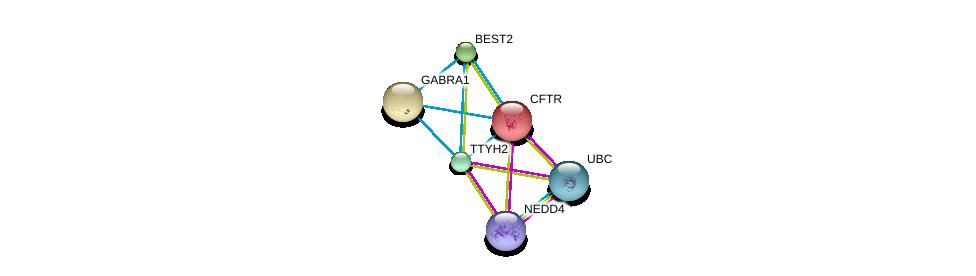 http://string-db.org/version_10/api/image/networkList?limit=0&targetmode=proteins&caller_identity=gene_cards&network_flavor=evidence&identifiers=9606.ENSP00000269346%0d%0a9606.ENSP00000344818%0d%0a9606.ENSP00000345530%0d%0a9606.ENSP00000003084%0d%0a9606.ENSP00000023897%0d%0a9606.ENSP00000042931%0d%0a