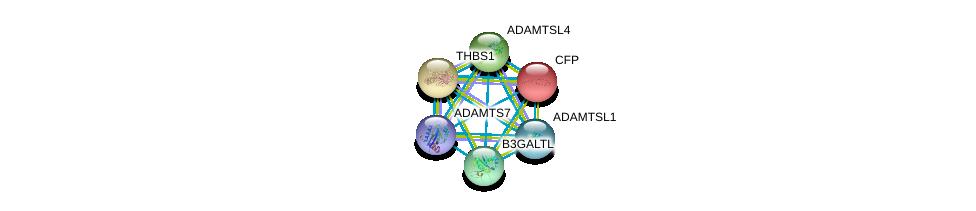 http://string-db.org/version_10/api/image/networkList?limit=0&targetmode=proteins&caller_identity=gene_cards&network_flavor=evidence&identifiers=9606.ENSP00000271643%0d%0a9606.ENSP00000373472%0d%0a9606.ENSP00000247153%0d%0a9606.ENSP00000369921%0d%0a9606.ENSP00000343002%0d%0a9606.ENSP00000260356%0d%0a