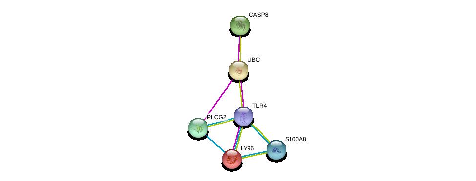 http://string-db.org/version_10/api/image/networkList?limit=0&targetmode=proteins&caller_identity=gene_cards&network_flavor=evidence&identifiers=9606.ENSP00000284818%0d%0a9606.ENSP00000363089%0d%0a9606.ENSP00000351273%0d%0a9606.ENSP00000344818%0d%0a9606.ENSP00000357721%0d%0a9606.ENSP00000352336%0d%0a