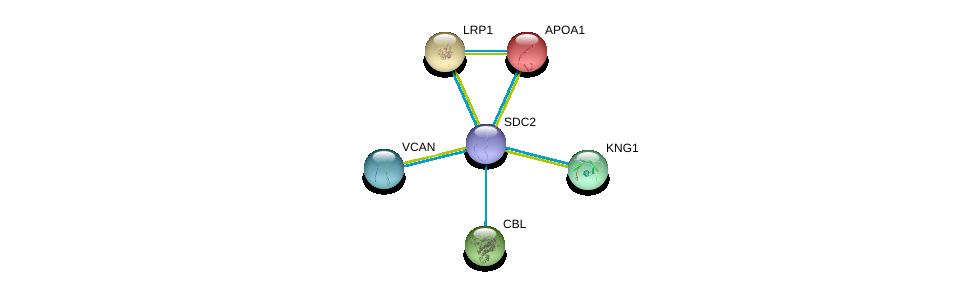 http://string-db.org/version_10/api/image/networkList?limit=0&targetmode=proteins&caller_identity=gene_cards&network_flavor=evidence&identifiers=9606.ENSP00000307046%0d%0a9606.ENSP00000236850%0d%0a9606.ENSP00000264033%0d%0a9606.ENSP00000243077%0d%0a9606.ENSP00000265023%0d%0a9606.ENSP00000265077%0d%0a