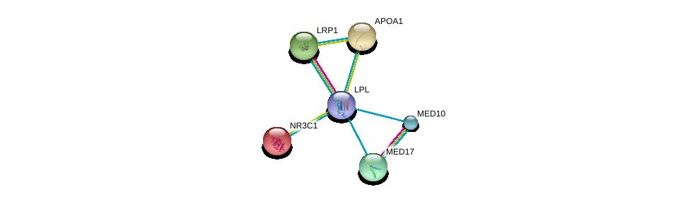 http://string-db.org/version_10/api/image/networkList?limit=0&targetmode=proteins&caller_identity=gene_cards&network_flavor=evidence&identifiers=9606.ENSP00000309757%0d%0a9606.ENSP00000243077%0d%0a9606.ENSP00000231509%0d%0a9606.ENSP00000236850%0d%0a9606.ENSP00000251871%0d%0a9606.ENSP00000255764%0d%0a