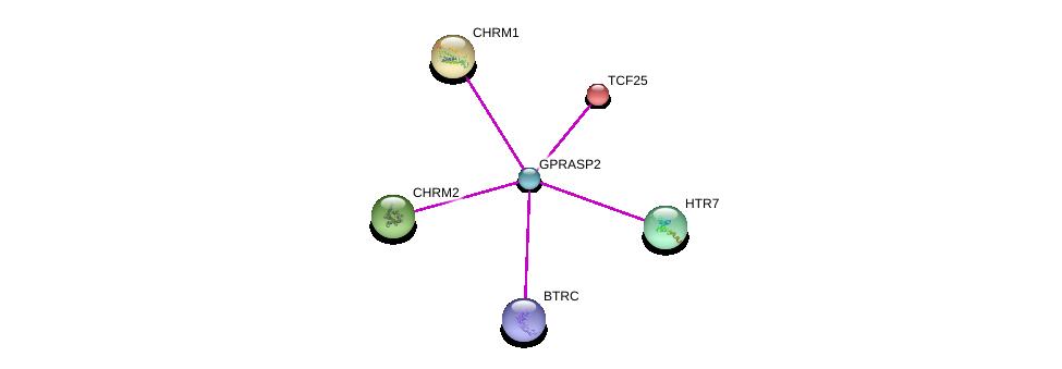 http://string-db.org/version_10/api/image/networkList?limit=0&targetmode=proteins&caller_identity=gene_cards&network_flavor=evidence&identifiers=9606.ENSP00000339057%0d%0a9606.ENSP00000263346%0d%0a9606.ENSP00000359206%0d%0a9606.ENSP00000306490%0d%0a9606.ENSP00000319984%0d%0a9606.ENSP00000337949%0d%0a