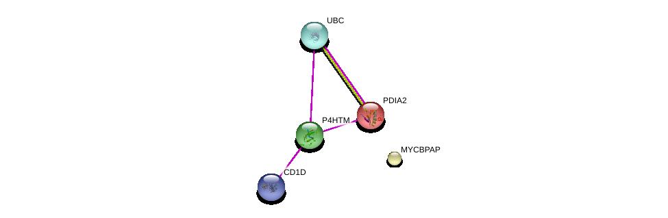 http://string-db.org/version_10/api/image/networkList?limit=0&targetmode=proteins&caller_identity=gene_cards&network_flavor=evidence&identifiers=9606.ENSP00000341422%0d%0a9606.ENSP00000219406%0d%0a9606.ENSP00000357153%0d%0a9606.ENSP00000344818%0d%0a9606.ENSP00000323184%0d%0a