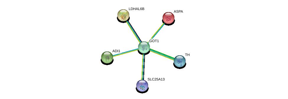 http://string-db.org/version_10/api/image/networkList?limit=0&targetmode=proteins&caller_identity=gene_cards&network_flavor=evidence&identifiers=9606.ENSP00000359539%0d%0a9606.ENSP00000302393%0d%0a9606.ENSP00000263080%0d%0a9606.ENSP00000400101%0d%0a9606.ENSP00000370571%0d%0a9606.ENSP00000333666%0d%0a