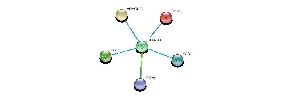 http://string-db.org/version_10/api/image/networkList?limit=0&targetmode=proteins&caller_identity=gene_cards&network_flavor=evidence&identifiers=9606.ENSP00000363727%0d%0a9606.ENSP00000336914%0d%0a9606.ENSP00000364277%0d%0a9606.ENSP00000394487%0d%0a9606.ENSP00000216373%0d%0a9606.ENSP00000219409%0d%0a