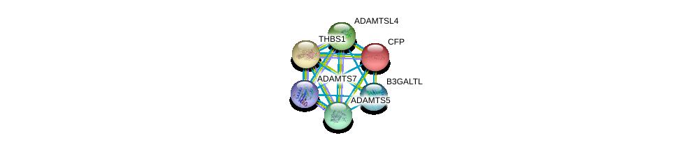 http://string-db.org/version_10/api/image/networkList?limit=0&targetmode=proteins&caller_identity=gene_cards&network_flavor=evidence&identifiers=9606.ENSP00000373472%0d%0a9606.ENSP00000247153%0d%0a9606.ENSP00000284987%0d%0a9606.ENSP00000343002%0d%0a9606.ENSP00000260356%0d%0a9606.ENSP00000271643%0d%0a